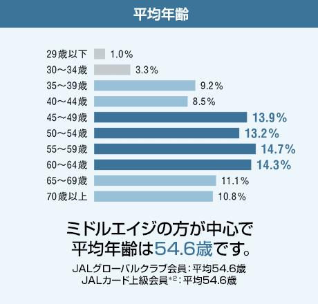 JGC会員の平均年齢