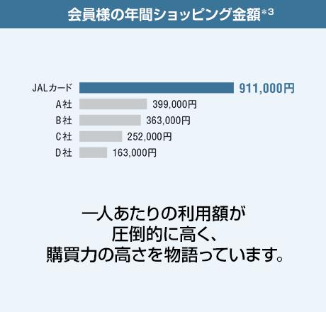 JALカード上級会員の年間ショッピング金額