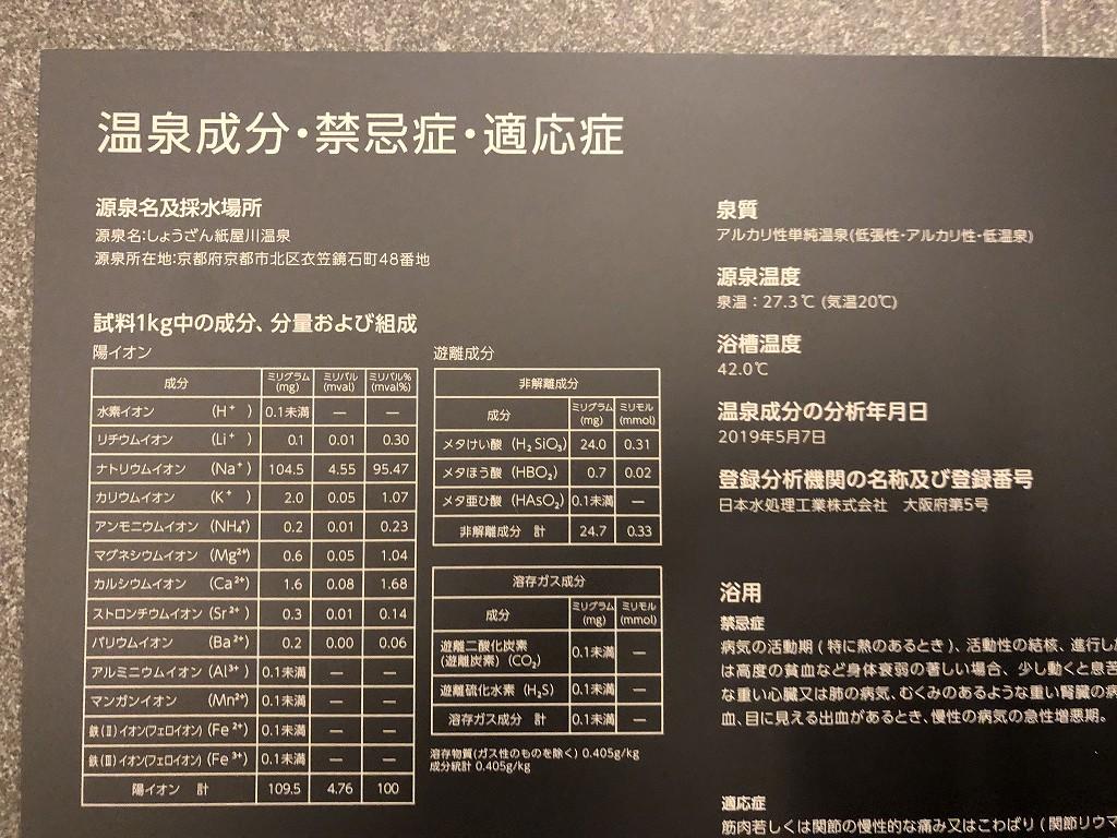 アマン京都のアマンスパの温泉成分