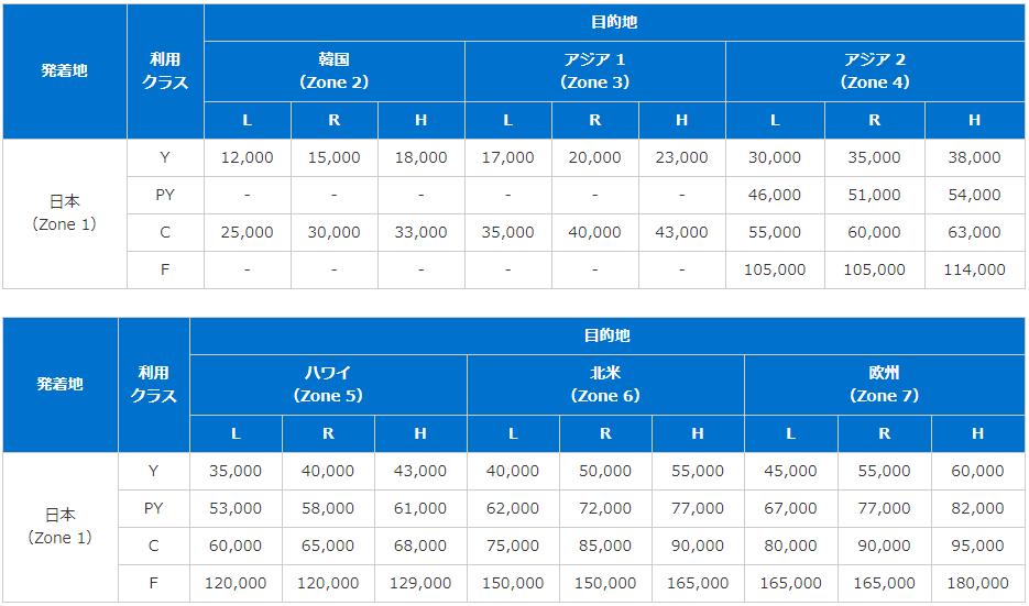 ANA国際線特典航空券の必要マイルチャート