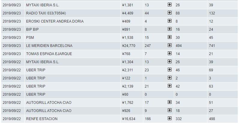 スペインでアメックスプラチナを使ってポイント3倍
