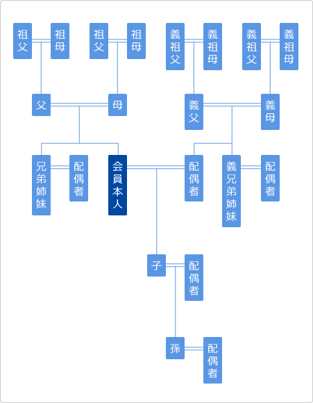 ANA特典航空券利用者の範囲