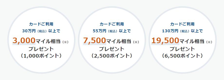 カードご利用30万円以上で、最大19,500マイル相当プレゼント