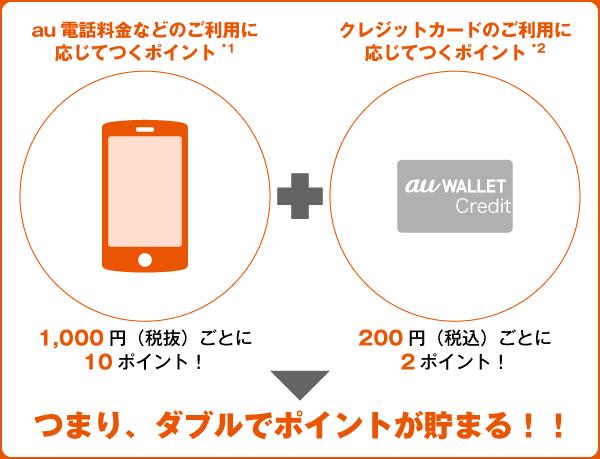 au WALLET クレジットカードでポイント二重取り