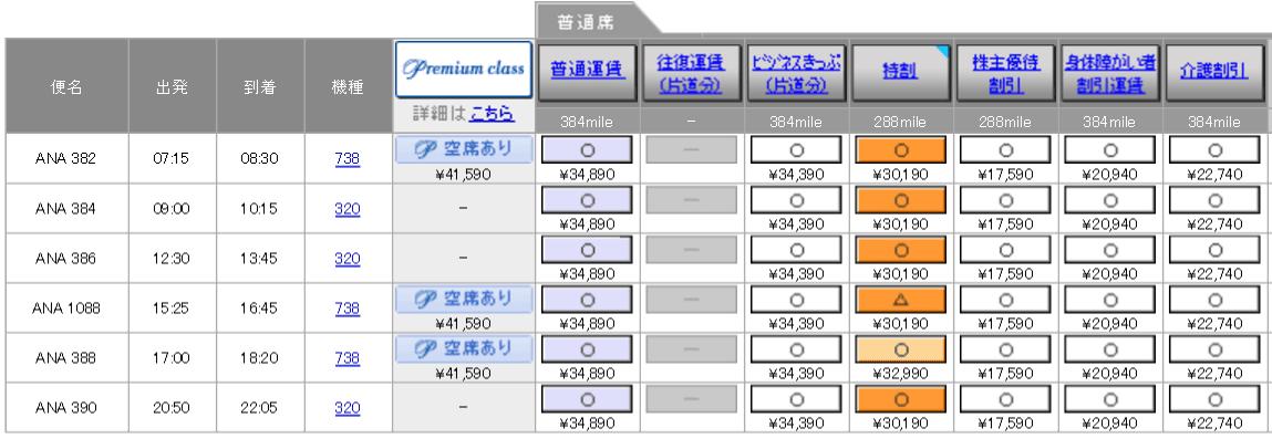 米子-羽田(ANA390便)の料金