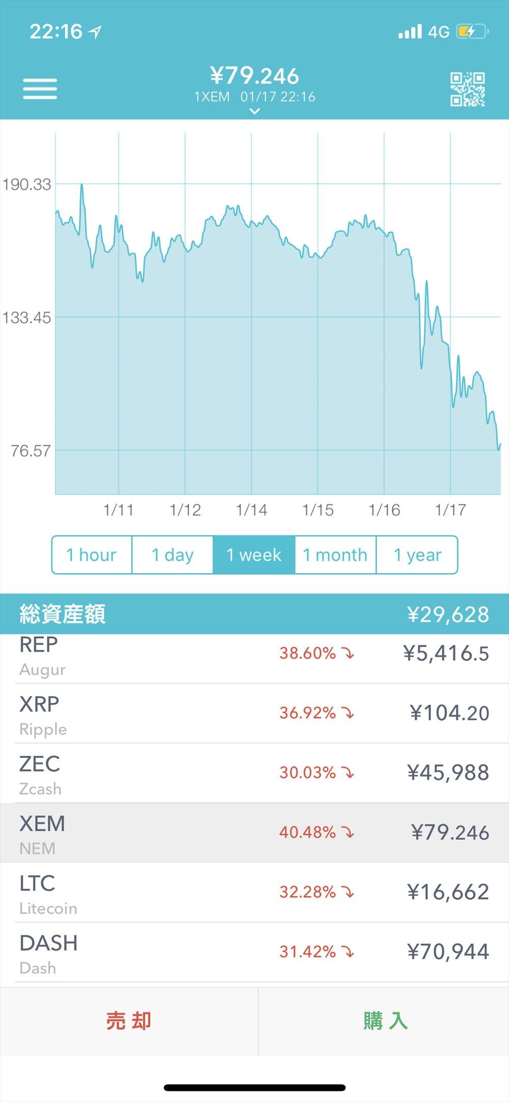 Coincheckの仮想通貨相場