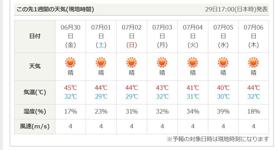 7月のドバイの気温