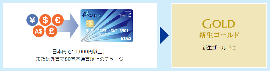 新生銀行の口座からGAICAに1万円チャージのイメージ図