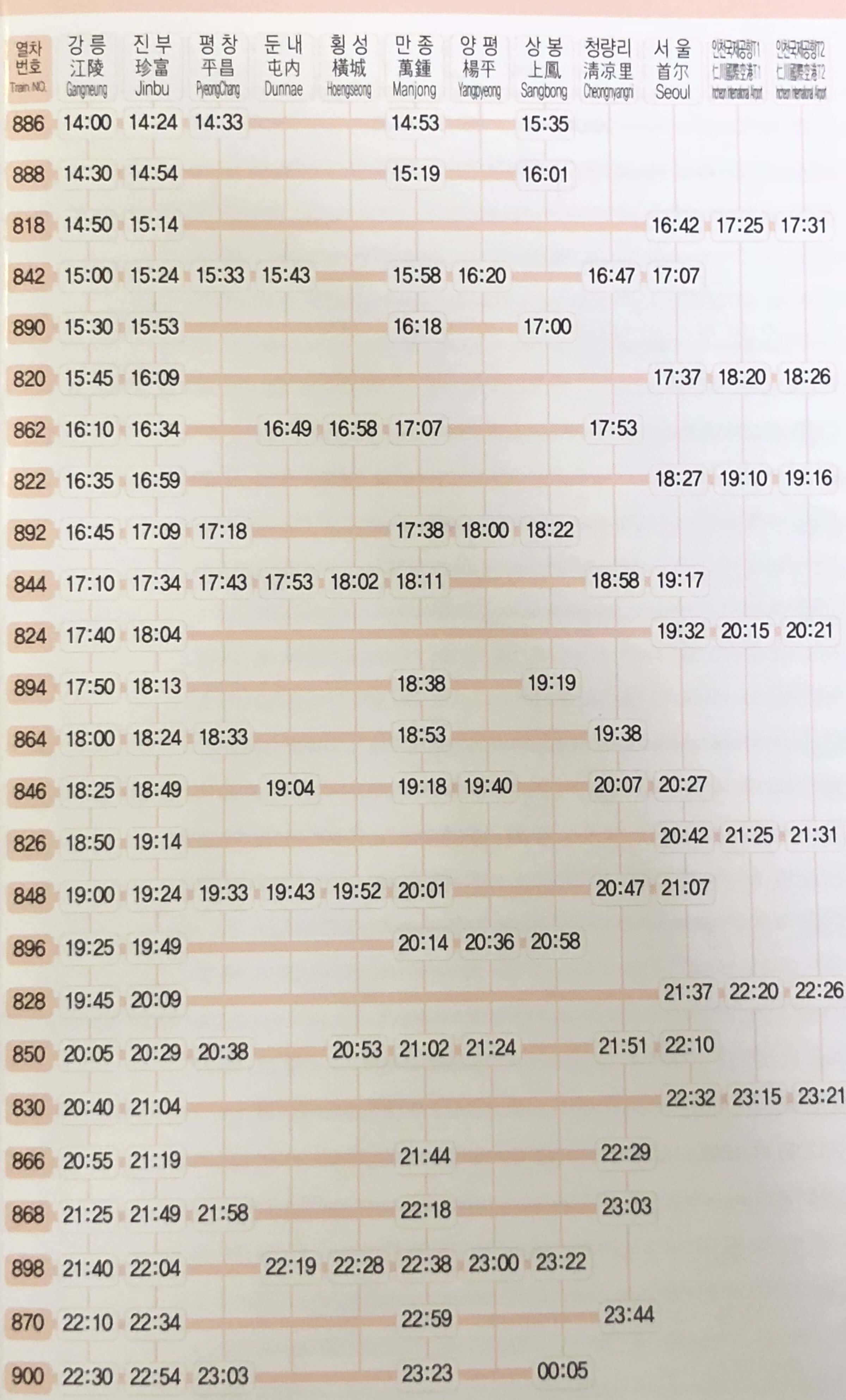 江陵(カンヌン)からソウルのKTXの時刻表の時刻表(2月1日~2月9日)2
