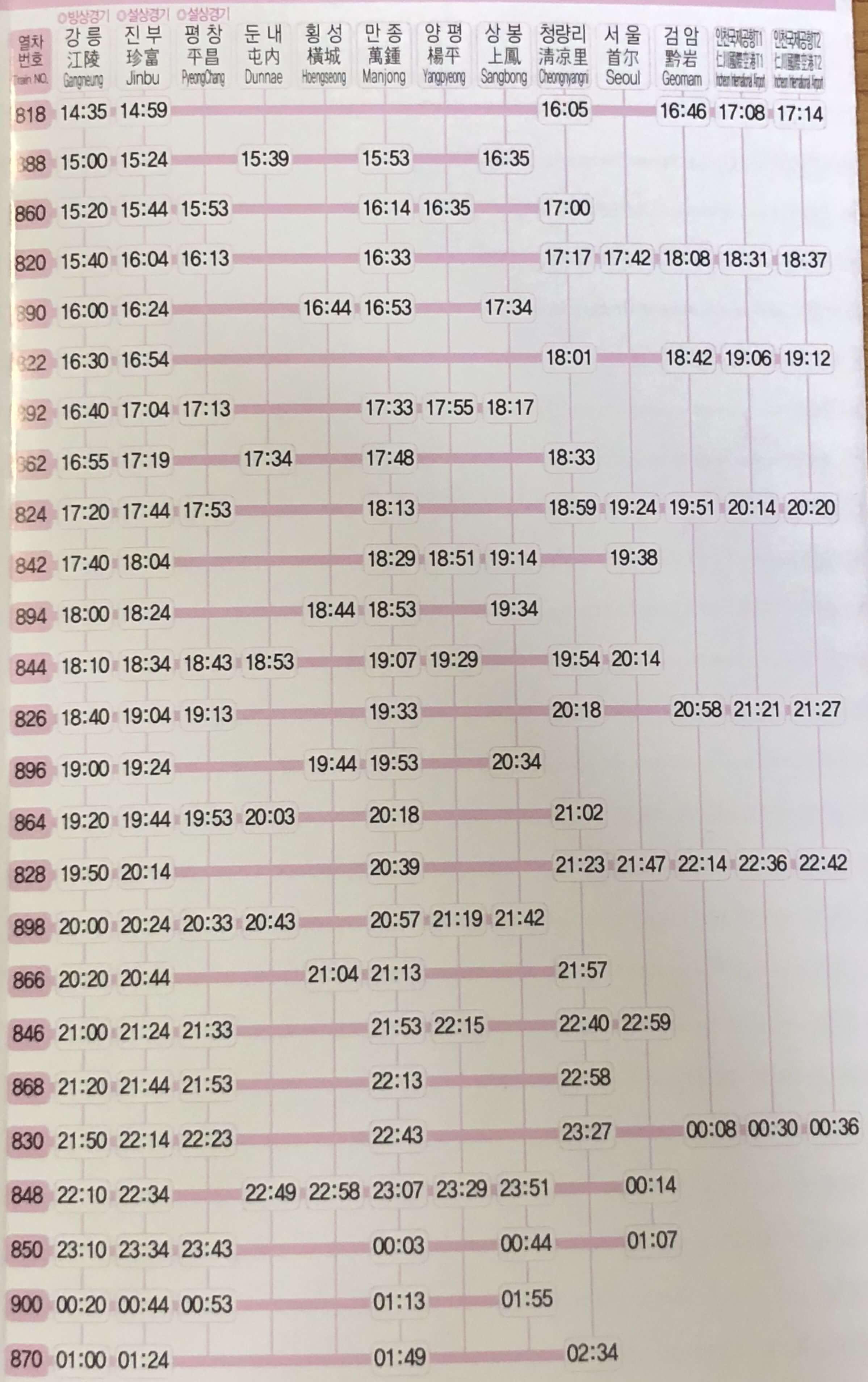 江陵(カンヌン)からソウルのKTXの時刻表の時刻表(2月10日~2月24日)2