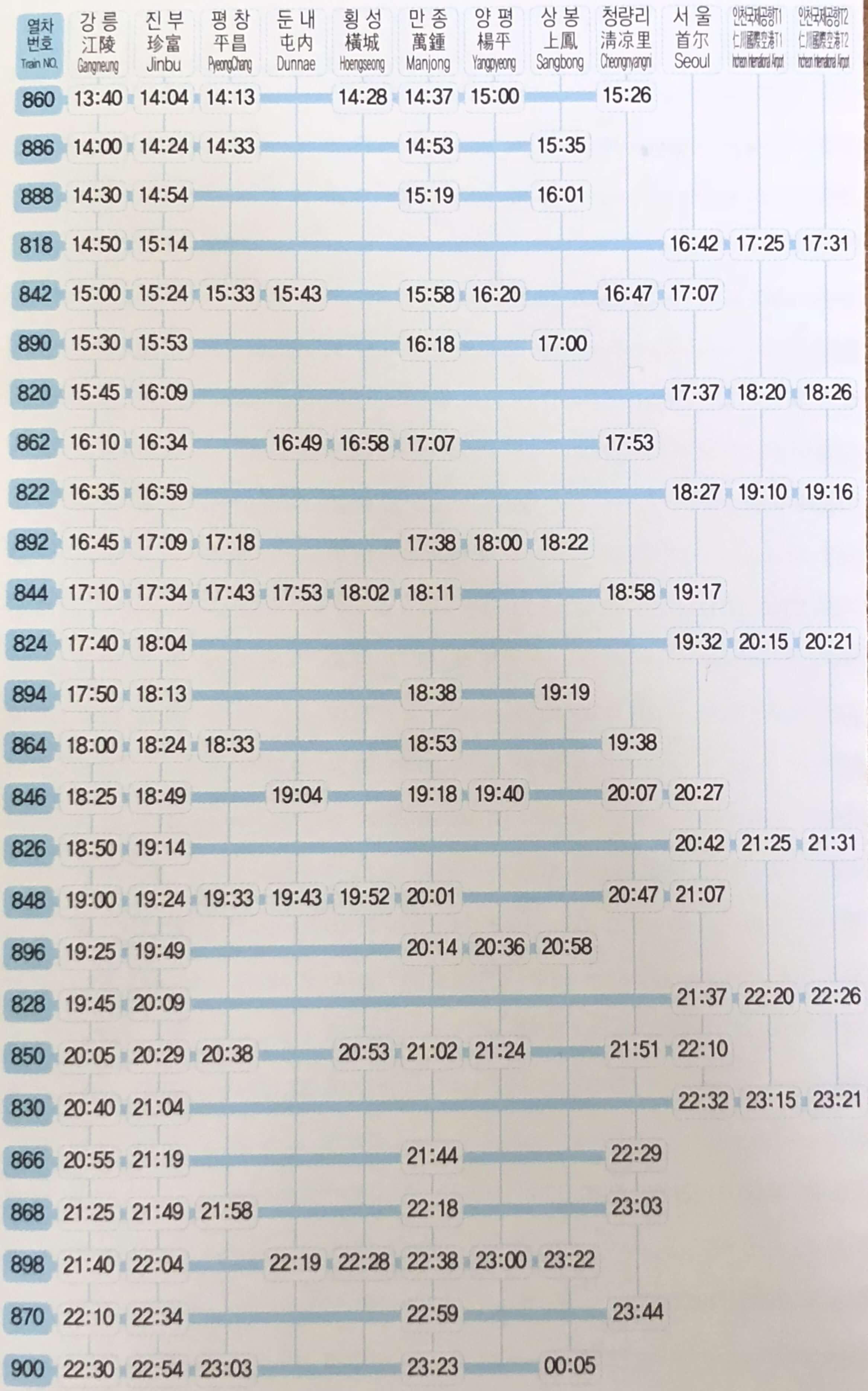 江陵(カンヌン)からソウルのKTXの時刻表の時刻表(2月25日~2月28日)2