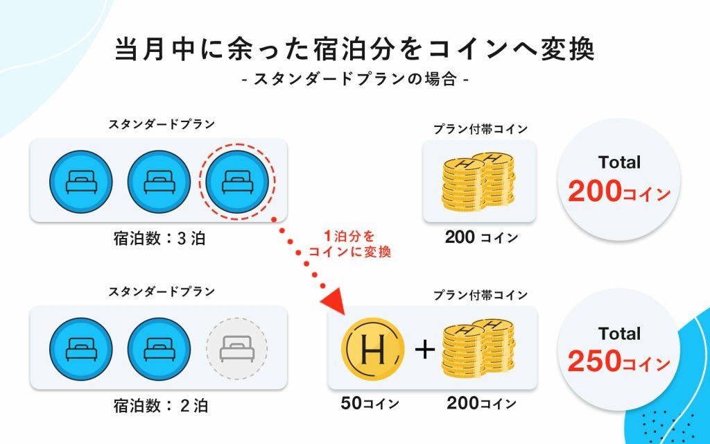 HafHの余った「宿泊分」をコインに換える