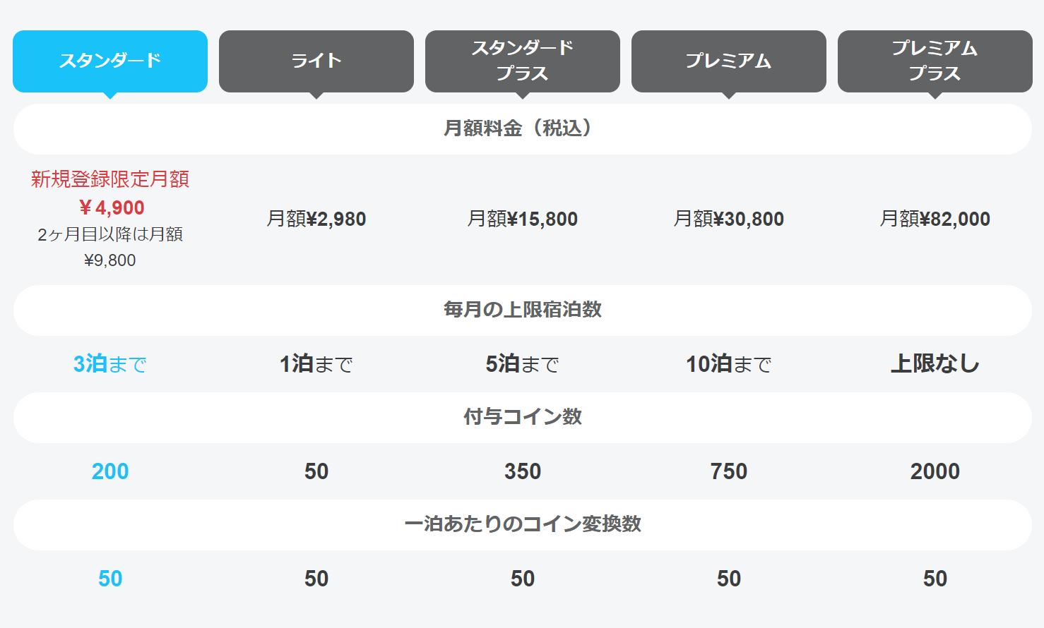 HafHのプラン比較表