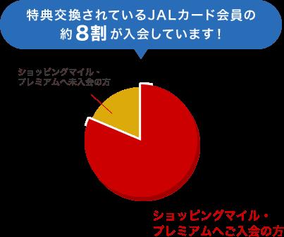 JALカードショッピングマイル・プレミアムの入会率