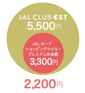 JAL CLUB ESTの実質の年会費