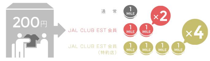 JAL CLUB ESTのマイル還元率