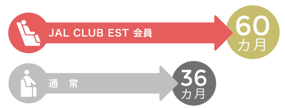 JAL CLUB EST会員期間中に獲得したマイルの有効期限