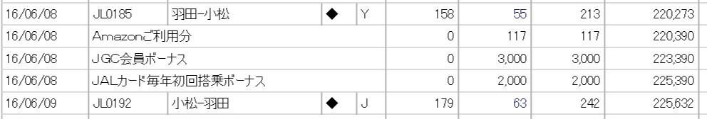 2016年のJALカード毎年初回搭乗ボーナスとJGC会員ボーナス