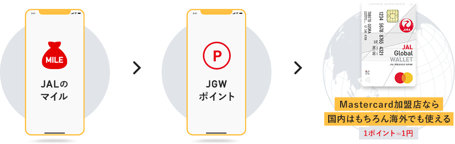 JALマイルをJAL GLOBAL WALLETポイントに交換して使用する
