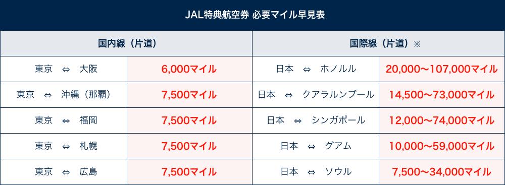 JAL特典航空券必要マイル数