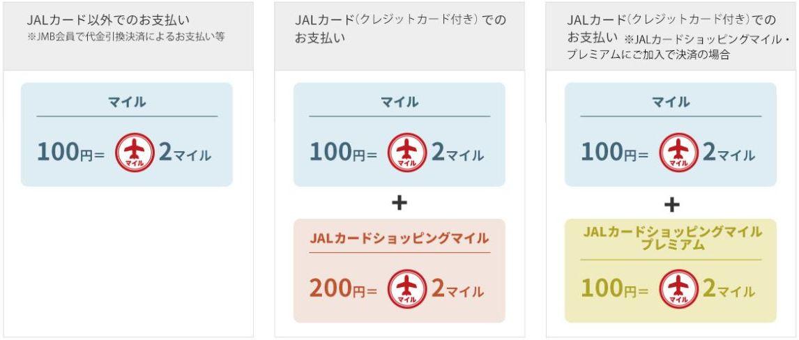 JALショッピングで獲得できるJALマイル