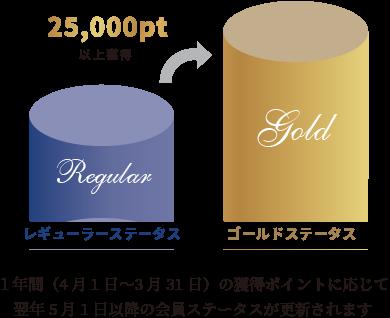 JRホテルメンバーズのゴールド・ステータス特典