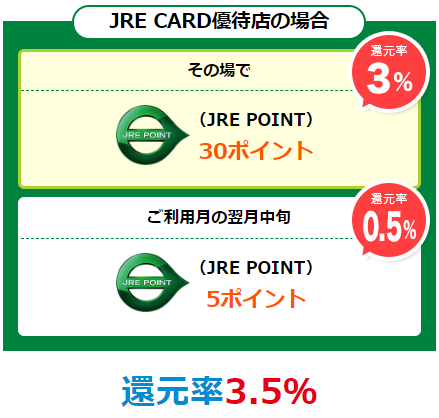 「JRE CARD優待店」でJREポイント還元率3.5%