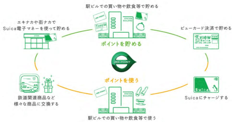 JRE POINT循環サイクルイメージ