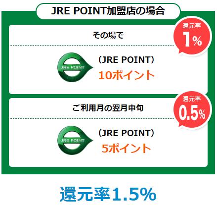 「JRE POINT加盟店」でJREポイント還元率1.5%
