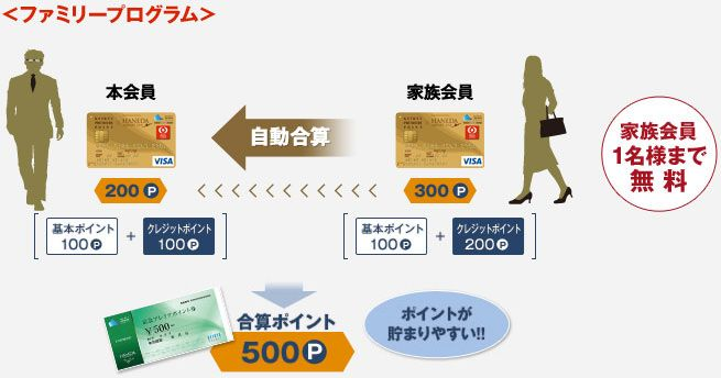 京急プレミアポイント ファミリープログラム