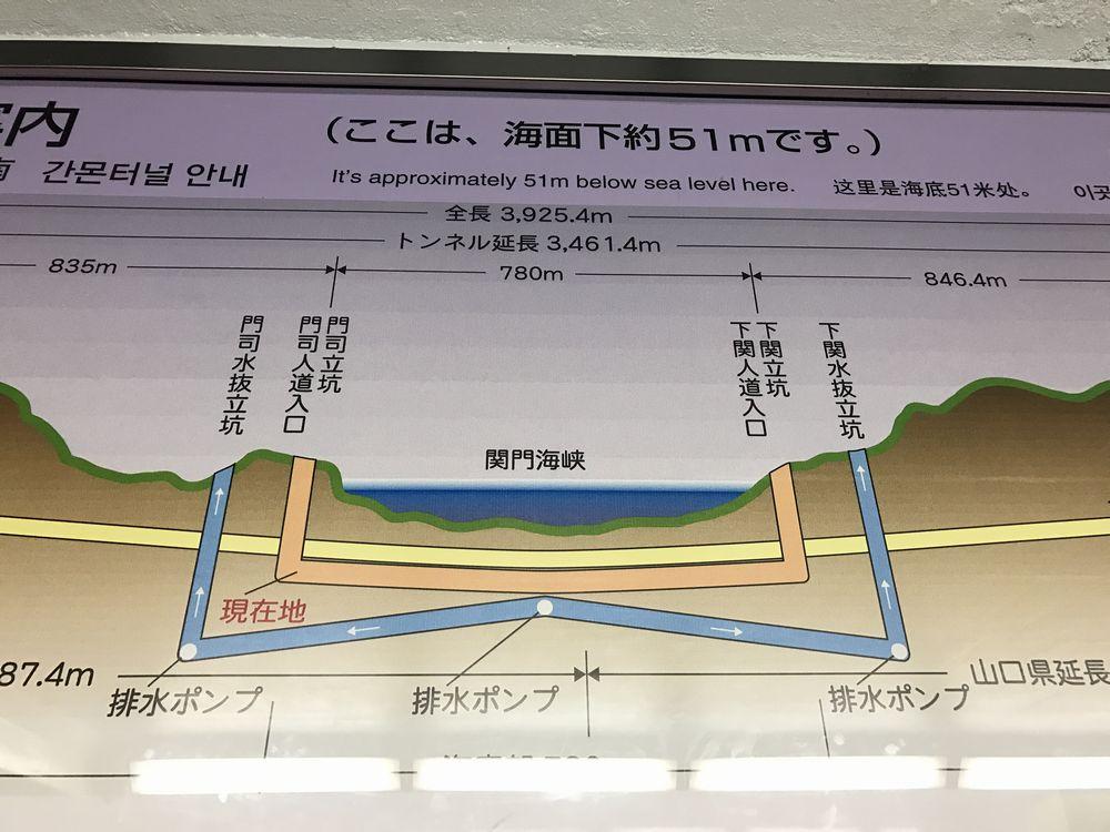 関門トンネル人道の説明