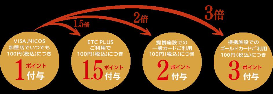 三菱地所グループCARD(一般カード)のポイント還元率
