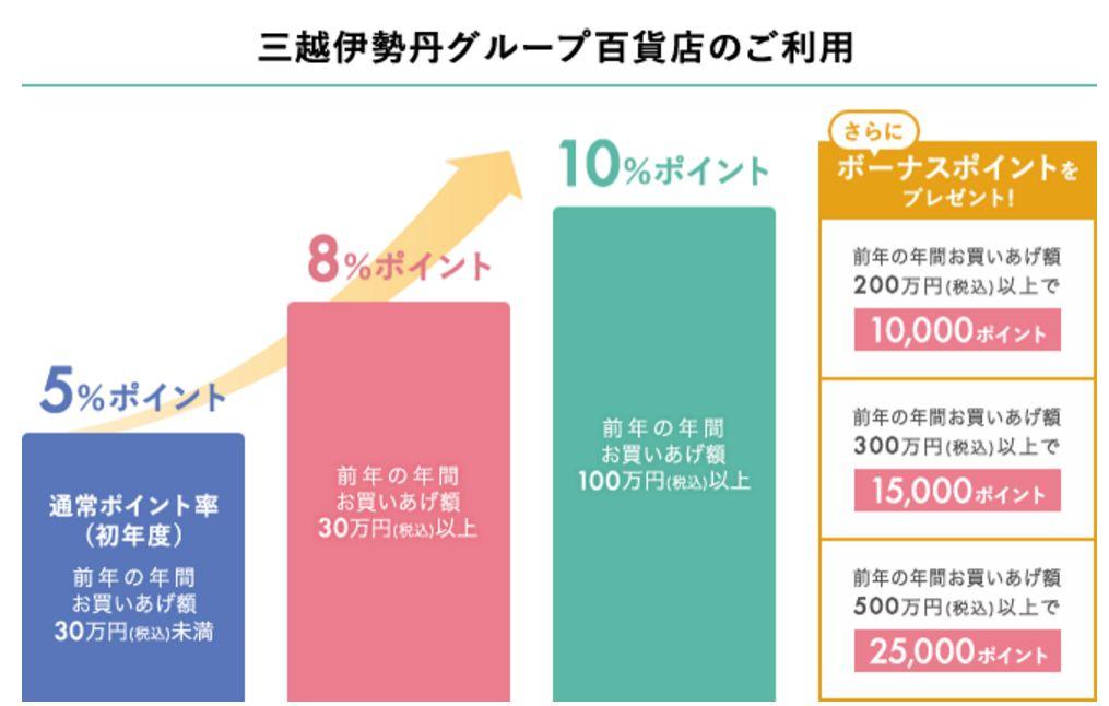 三越伊勢丹グループ百貨店でのエムアイポイント付与率