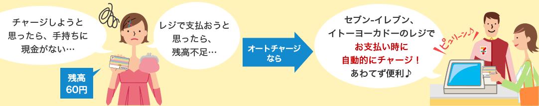 nanacoオートチャージのイメージ図
