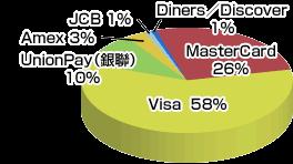 Visaの売上高の世界シェア