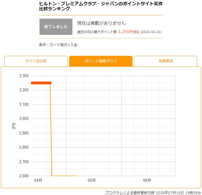 ヒルトン・プレミアムクラブ・ジャパンのポイントサイト報酬の推移