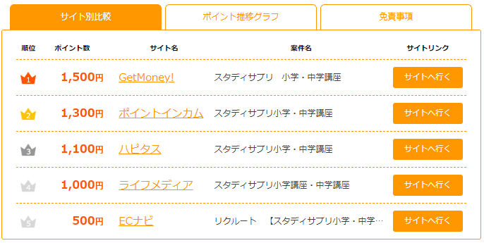 ポイント獲得ナビのスタディサプリ報酬額比較