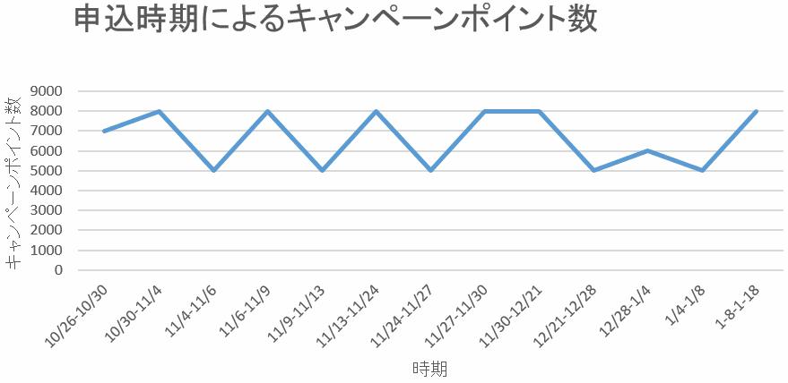 楽天カードの入会キャンペーンのポイント数の変動グラフ