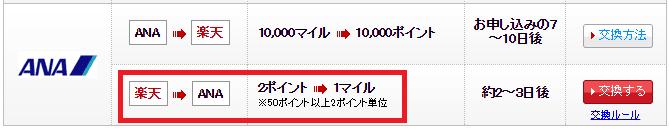 楽天スーパーポイントのANAマイル交換レート画像