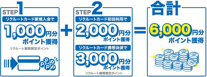 リクルートカード入会キャンペーンの合計ポイント