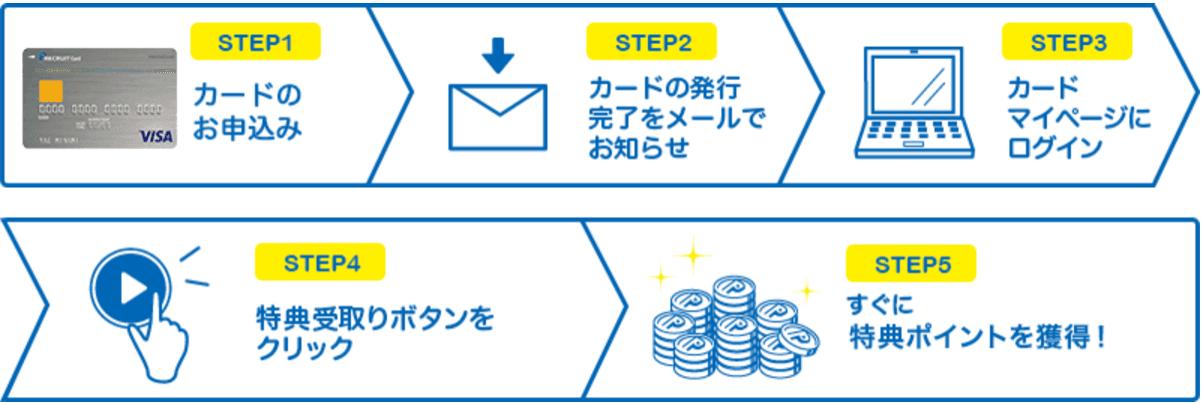 リクルートカード入会キャンペーンの新規入会特典