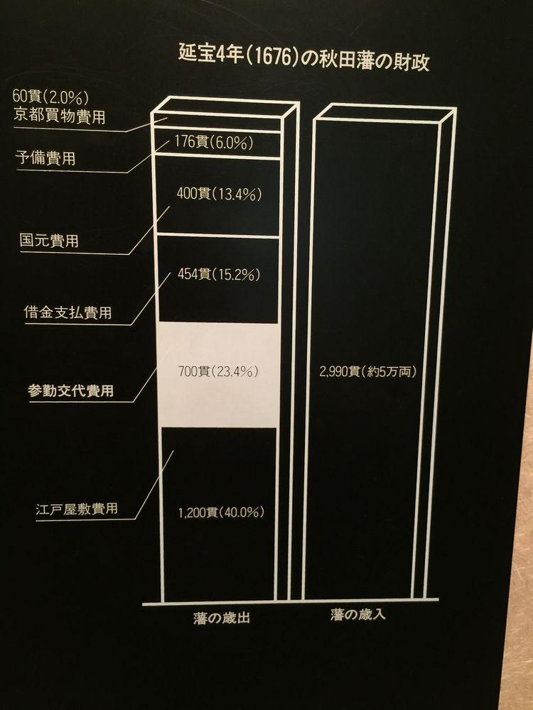 久保田藩の財政収支