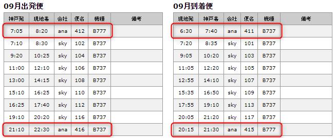 スカイマークの羽田-神戸のフライト時刻表