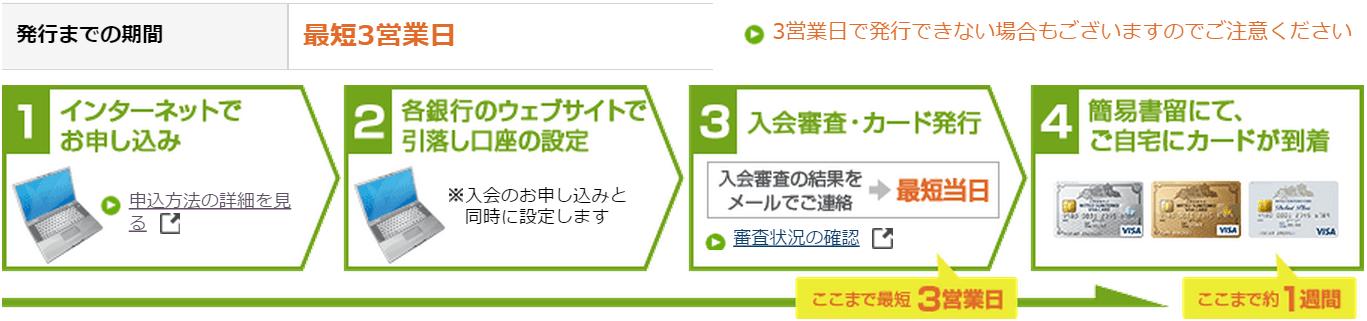 三井住友VISAカードらくらく発行の流れ