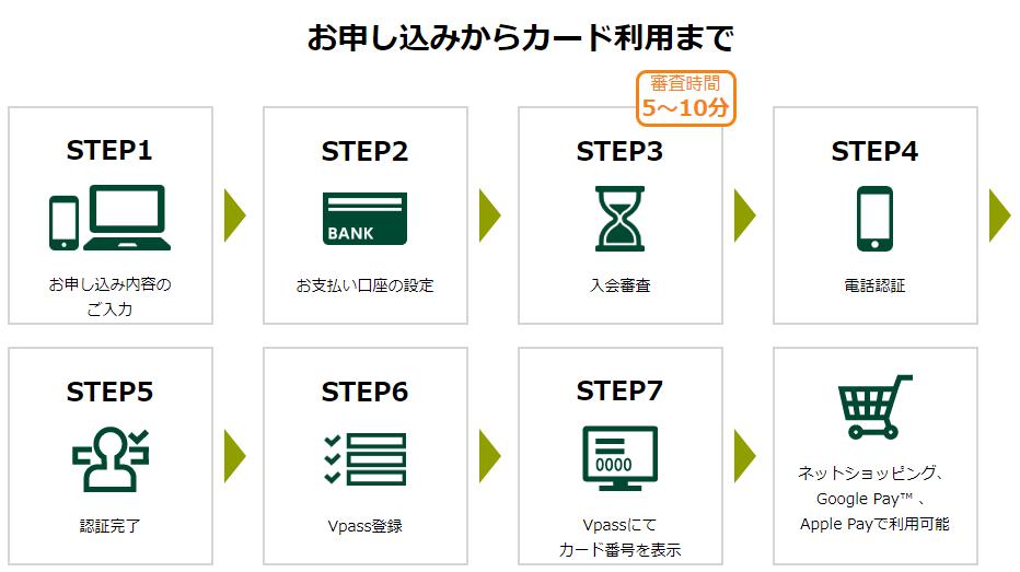 三井住友カードの即時発行の流れ