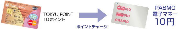 TOKYU POINTをPASMOにチャージ
