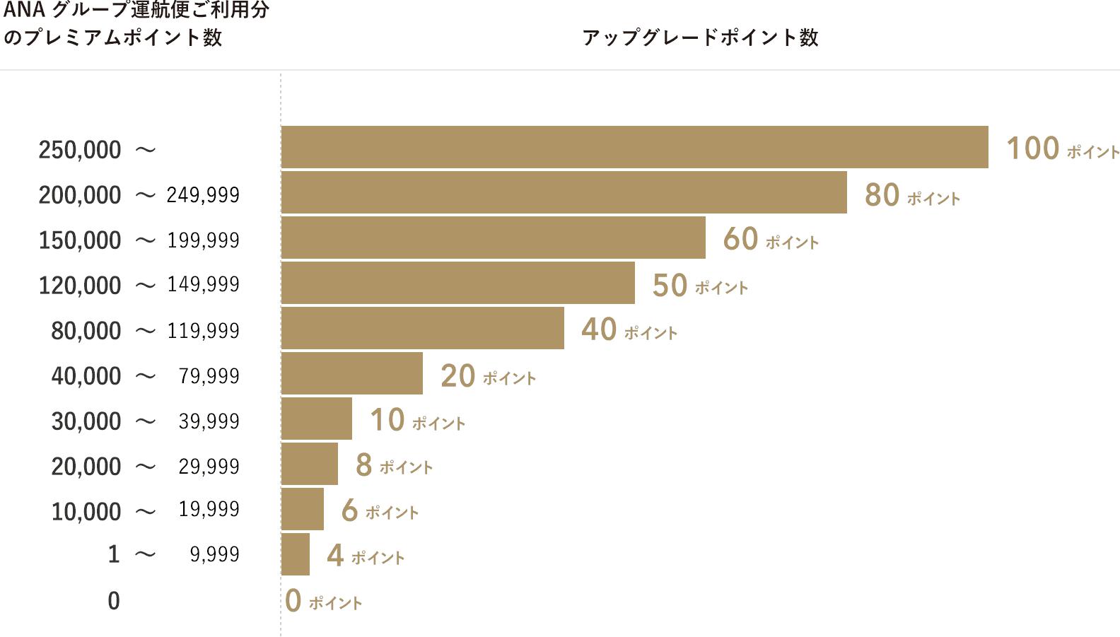 アップグレードポイント付与数チャート