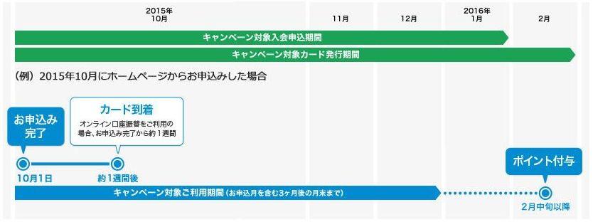 「ビュー・スイカ」カード入会キャンペーンのポイント付与時期