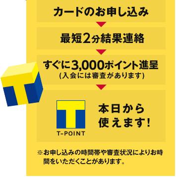 Yahoo! JAPANカード申込日時
