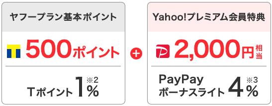 Yahoo!プレミアム会員のYahoo!トラベルのボーナスポイント